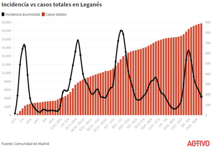 incidencia covid leganes